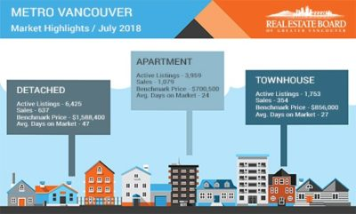Vancouver Real Estate July 2018
