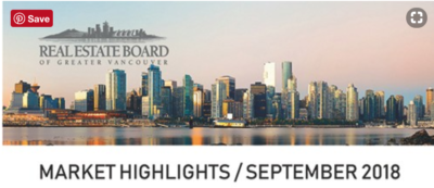 Greater Vancouver Real Estate market Update