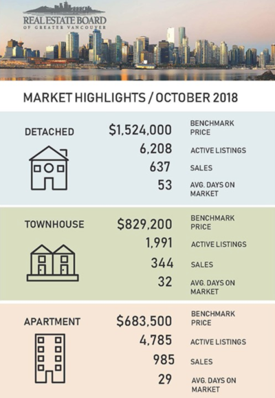 Real Estate Report of Greater Vancouver Oct 2018