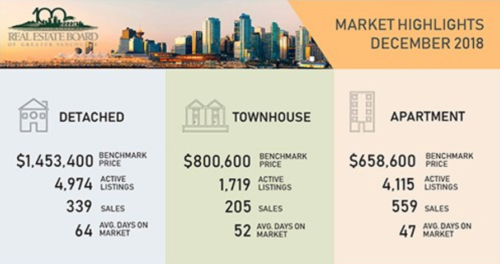 Real Estate Market Update for Greater Vancouver