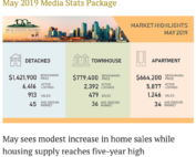 Greater Vancouver Real Estate Market Update in May 2019