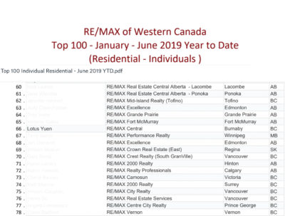 Top 100 Western Remax Jan-Jun 2019