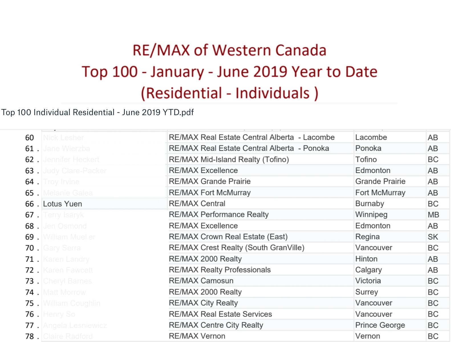 Top 100 Western Remax Jan-Jun 2019