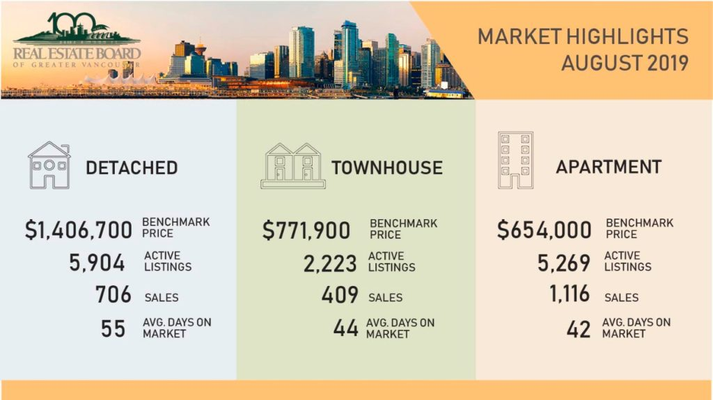 Greater Vancouver Real Estate Market Update Aug2019