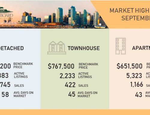 Greater Vancouver Real Estate Market update for Sep 2019