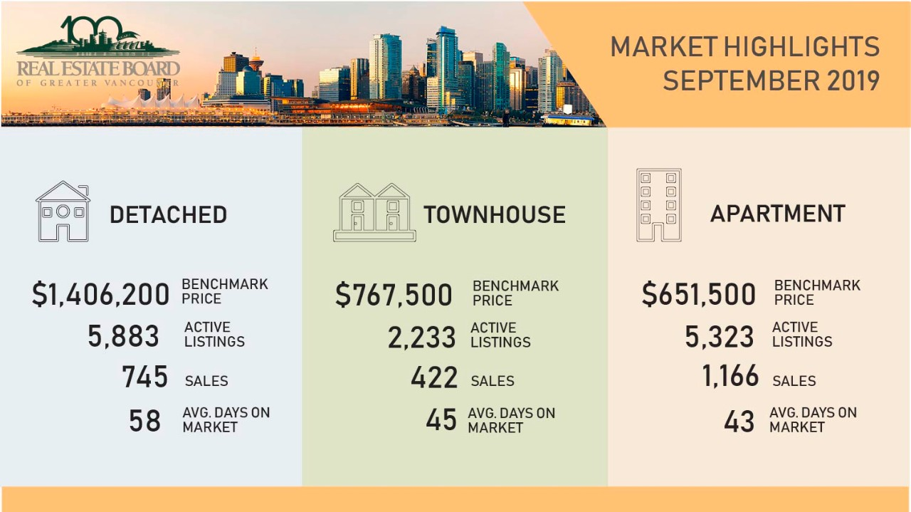 Greater Vancouver Real Estate Market Update Sep 2019