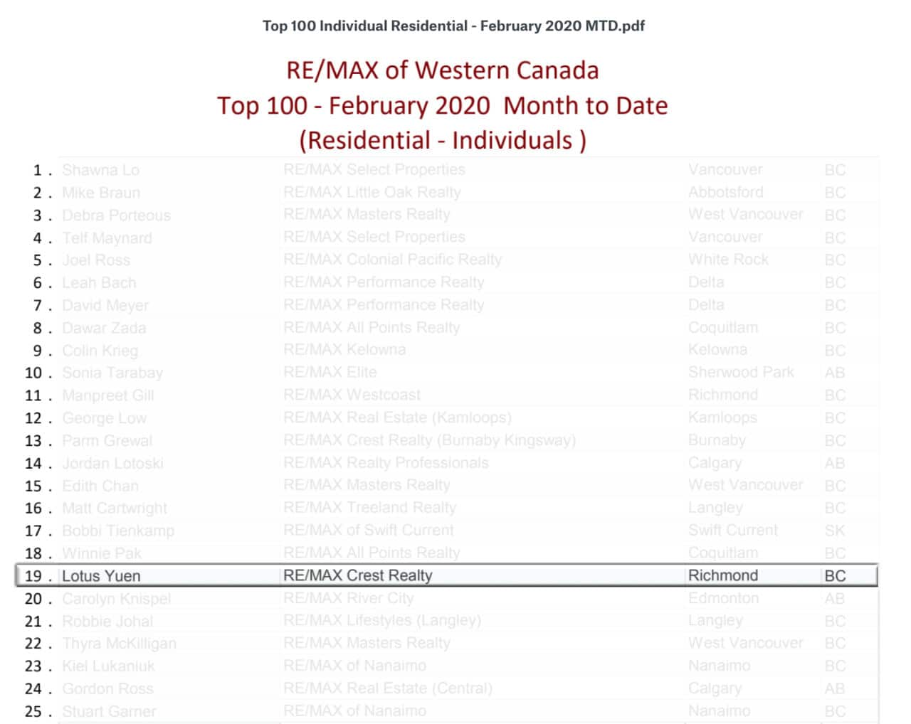 Top 100 Western REMAX Feb 2020