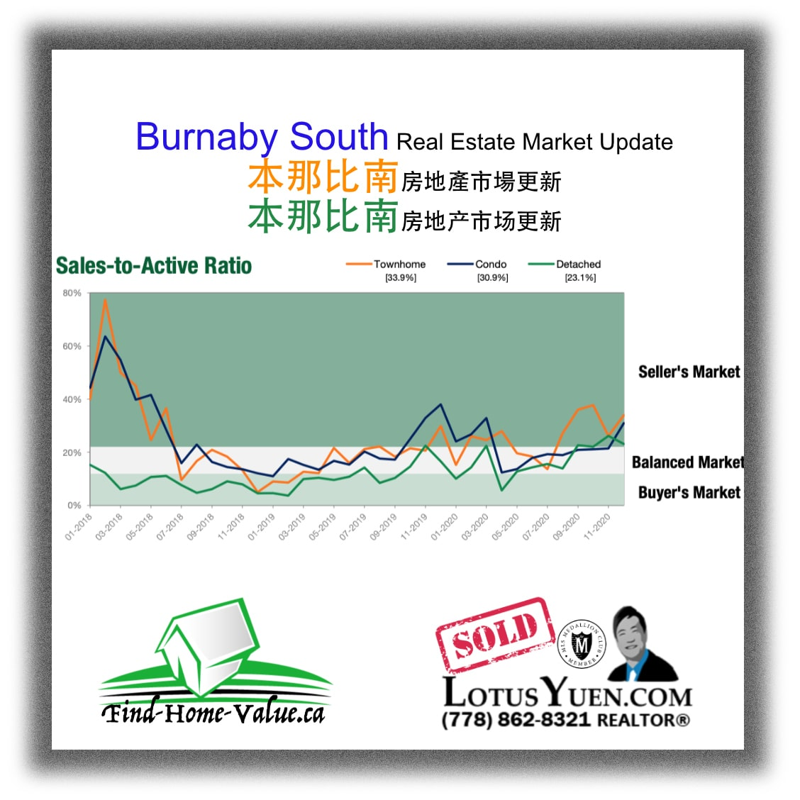 Burnaby South Real Estate Report