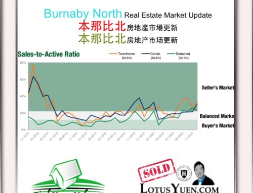 Burnaby North Housing Market Report Jan 2021