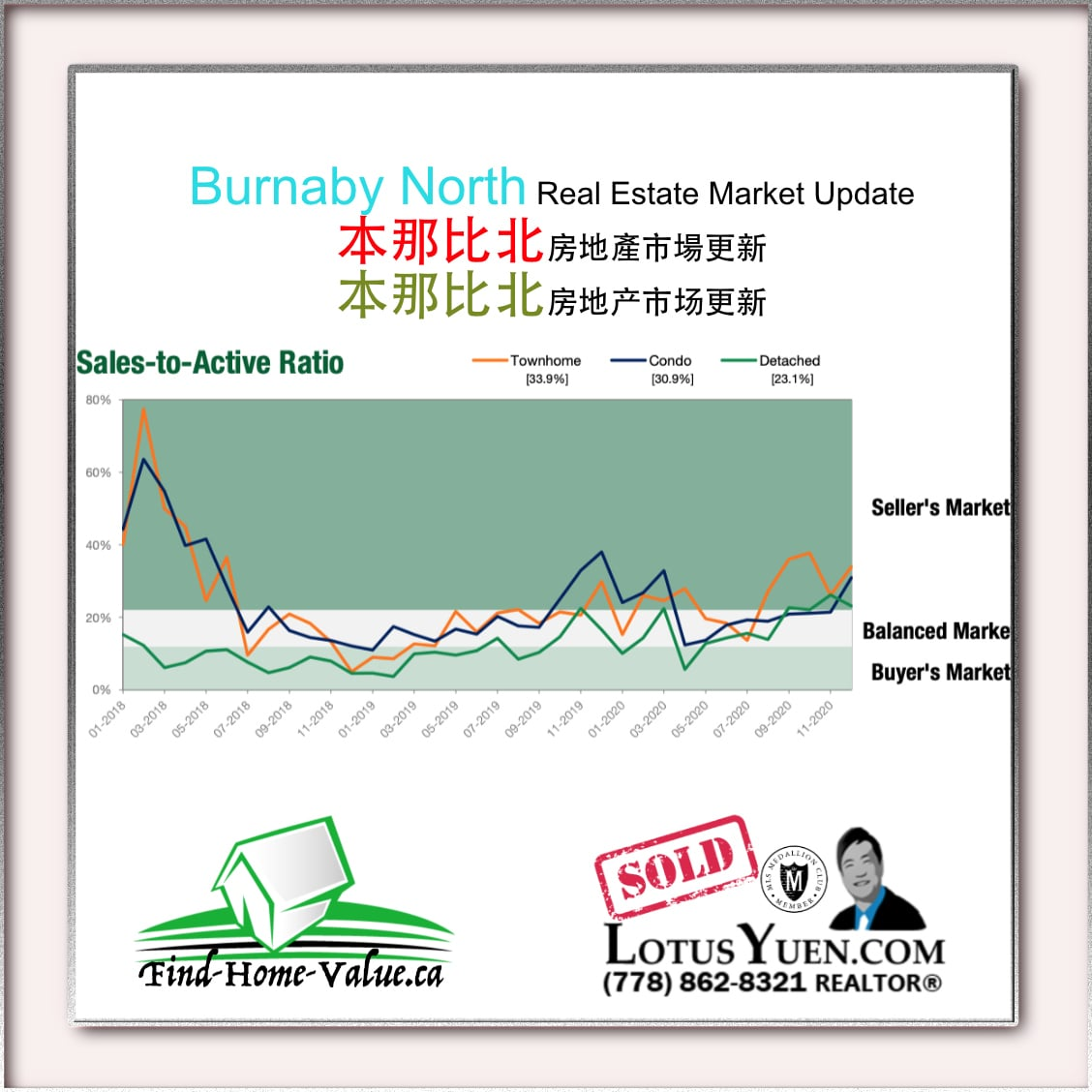 Burnaby North Real Estate Report