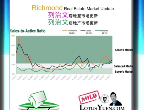 Richmond Housing Market Report Jan 2021