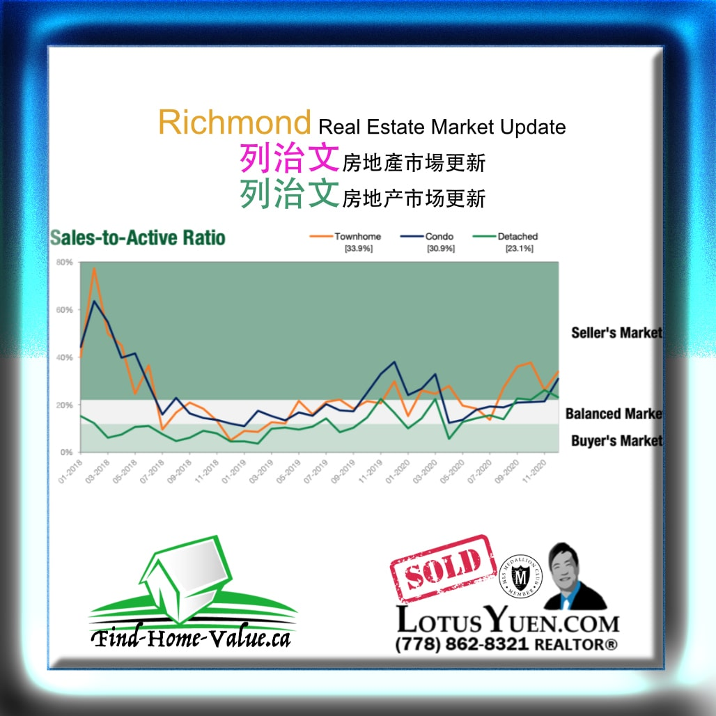 Richmond Real Estate Report