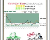 Vancouver East Real Estate Report