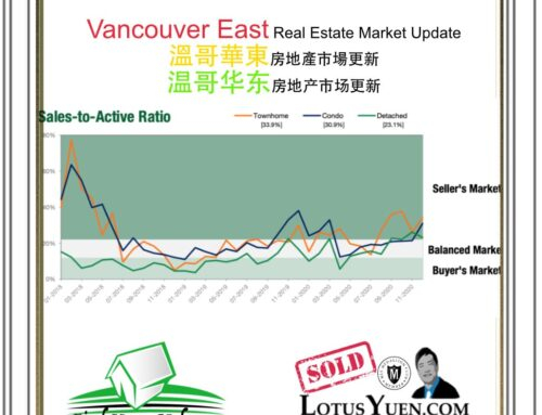 Vancouver East Housing Market Report Jan 2021