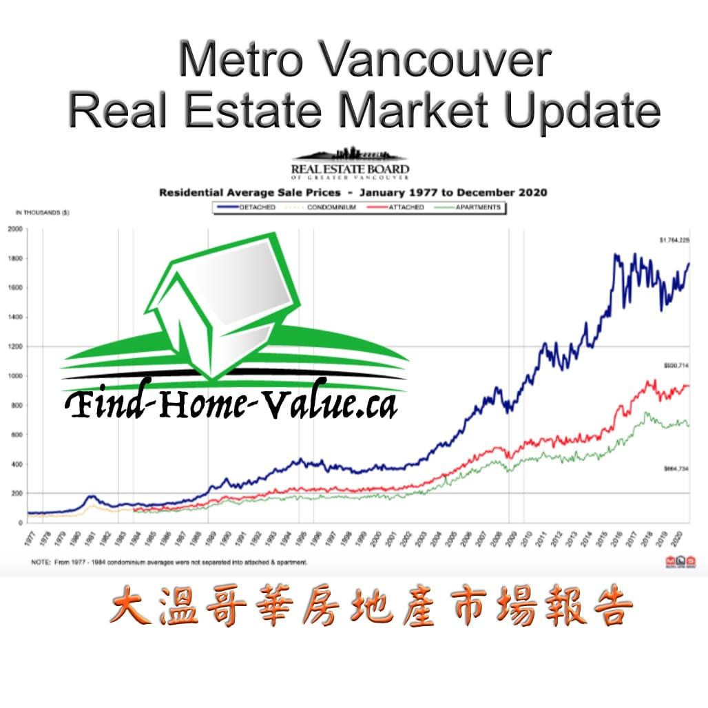 Real Estate Market Update 2021